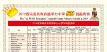 全港小學排名2019,ProfessionalTutor.hk 2019PrimaryRanking