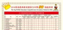 全港中學排榜2018